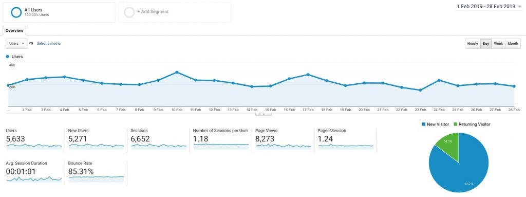A screen capture of google analytics from elizabethchloe.com - showing the audience details from February 2019.