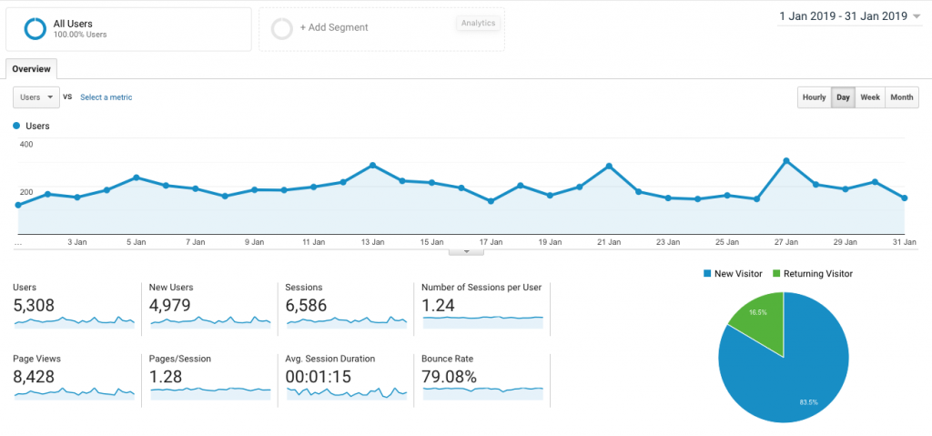 A screen shot of the traffic to elizabethchloe.com in January 2019, as seen in Google Analytics.