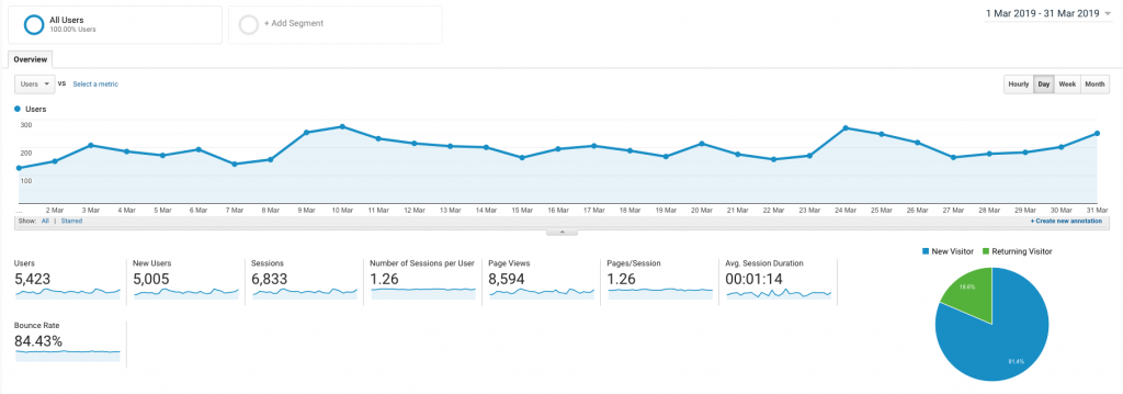 A screen shot of the google analytics page of elizabethchloe.com from the month of March